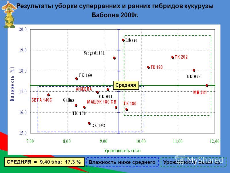 Результаты уборки суперранних и ранних гибридов кукурузы Баболна 2009г. СРЕДНЯЯ = 9,40 t/ha; 17,3 % Средняя Влажность ниже среднегоУрожайность выше ср.