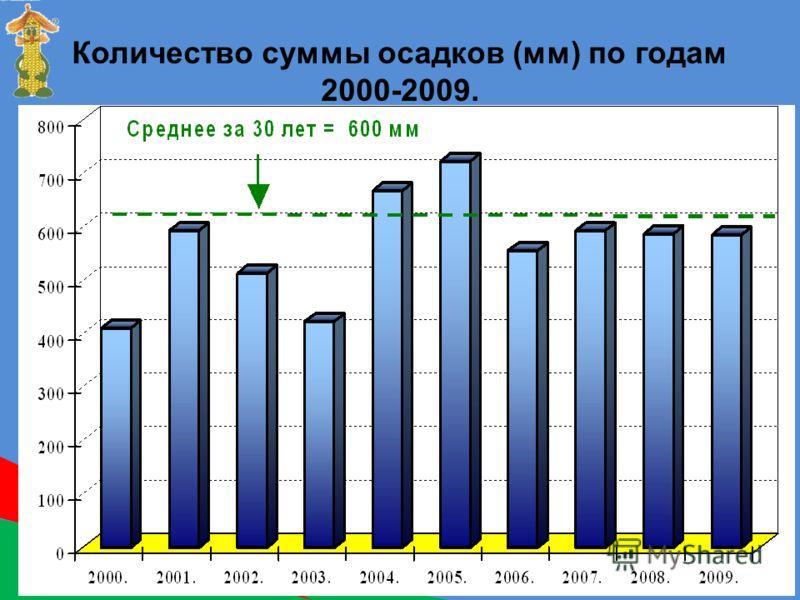 Количество суммы осадков (мм) по годам 2000-2009.