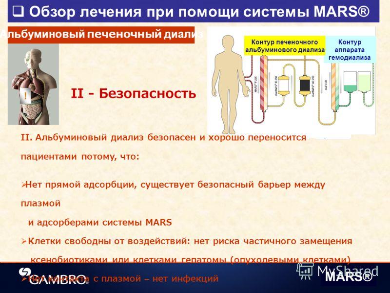 Контур аппарата гемодиализа Контур печеночного альбуминового диализа Обзор лечения при помощи системы MARS® MARS® Альбуминовый печеночный диализ II. Альбуминовый диализ безопасен и хорошо переносится пациентами потому, что: Нет прямой адсорбции, суще