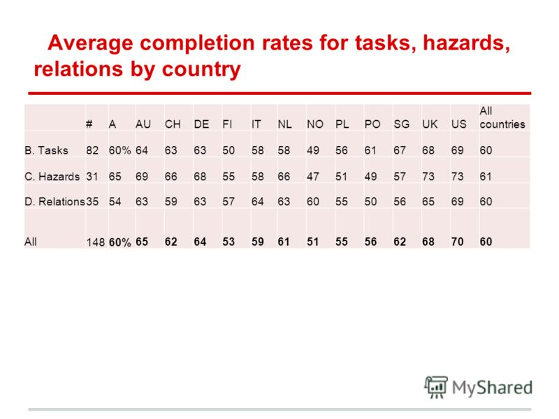 Average completion rates for tasks, hazards, relations by country #AAUCHDEFIITNLNOPLPOSGUKUS All countries B. Tasks8260%6463 5058 49566167686960 C. Hazards31656966685558664751495773 61 D. Relations355463596357646360555056656960 All14860%6562645359615
