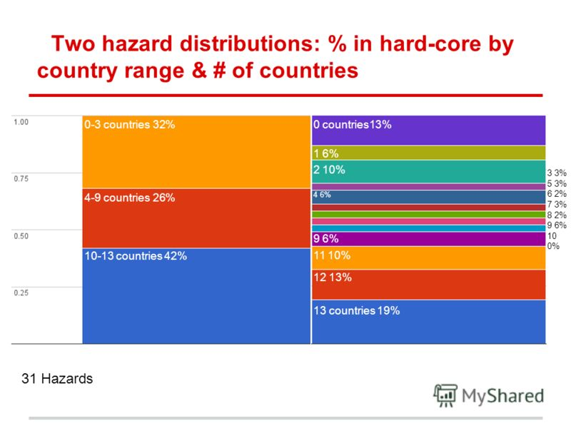 Two hazard distributions: % in hard-core by country range & # of countries 3 3% 5 3% 6 2% 7 3% 8 2% 9 6% 10 0% 0 countries13% 1 6% 2 10% 11 10% 12 13% 13 countries 19% 10-13 countries 42% 4-9 countries 26% 0-3 countries 32% 9 6% 4 6% 31 Hazards