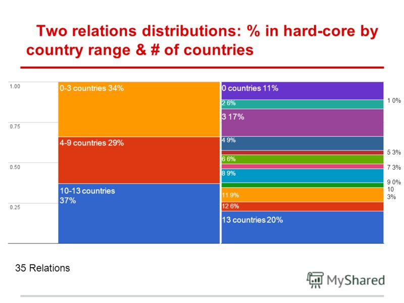 Two relations distributions: % in hard-core by country range & # of countries 1 0% 5 3% 7 3% 9 0% 10 3% 0 countries 11% 2 6% 3 17% 11 9% 13 countries 20% 10-13 countries 37% 4-9 countries 29% 0-3 countries 34% 8 9% 4 9% 35 Relations 12 6% 6 6%