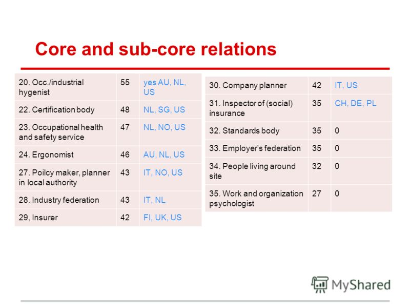 Core and sub-core relations 20. Occ./industrial hygenist 55yes AU, NL, US 22. Certification body48NL, SG, US 23. Occupational health and safety service 47NL, NO, US 24. Ergonomist46AU, NL, US 27. Poilcy maker, planner in local authority 43IT, NO, US