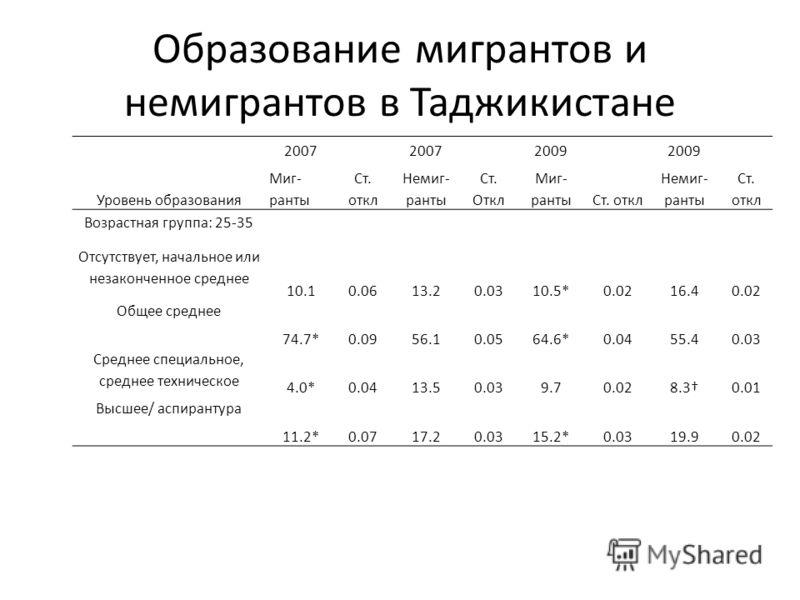Образование мигрантов и немигрантов в Таджикистане 2007 2009 Уровень образования Миг- ранты Ст. откл Немиг- ранты Ст. Откл Миг- рантыСт. откл Немиг- ранты Ст. откл Возрастная группа: 25-35 Отсутствует, начальное или незаконченное среднее 10.10.0613.2