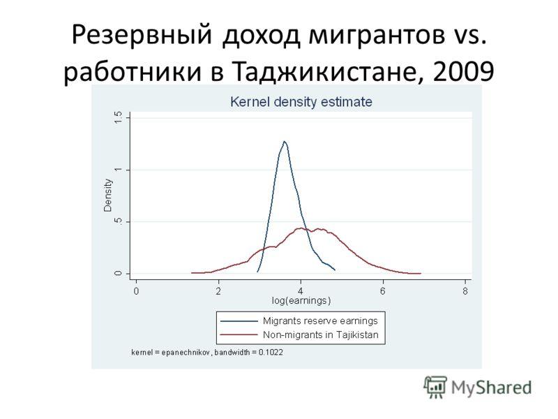 Резервный доход мигрантов vs. работники в Таджикистане, 2009