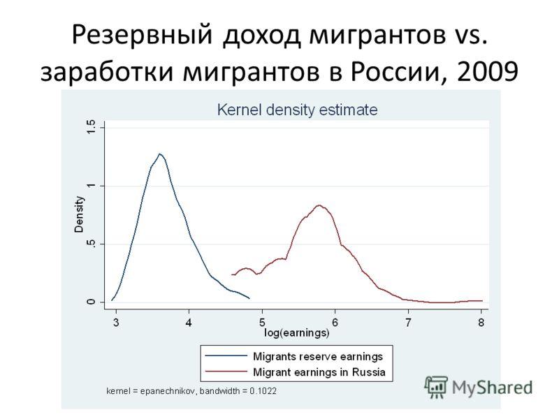 Резервный доход мигрантов vs. заработки мигрантов в России, 2009