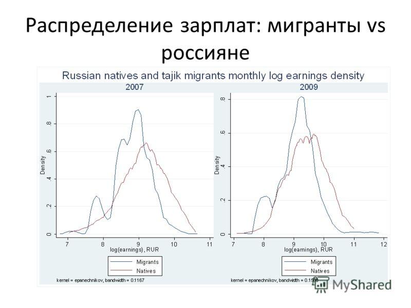 Распределение зарплат: мигранты vs россияне