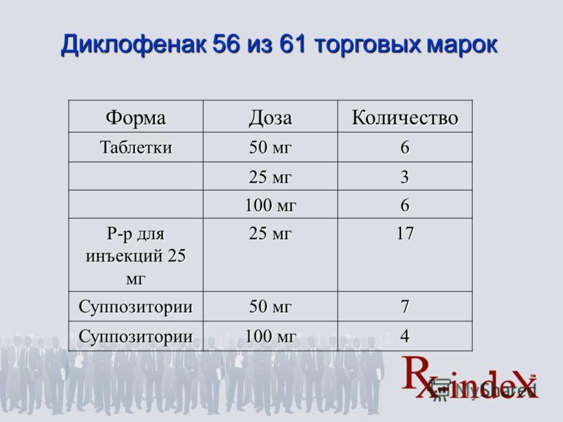 ФормаДозаКоличествоТаблетки 50 мг 6 25 мг 3 100 мг 6 Р-р для инъекций 25 мг 25 мг 17 Суппозитории 50 мг 7 Суппозитории 100 мг 4 Диклофенак 56 из 61 торговых марок