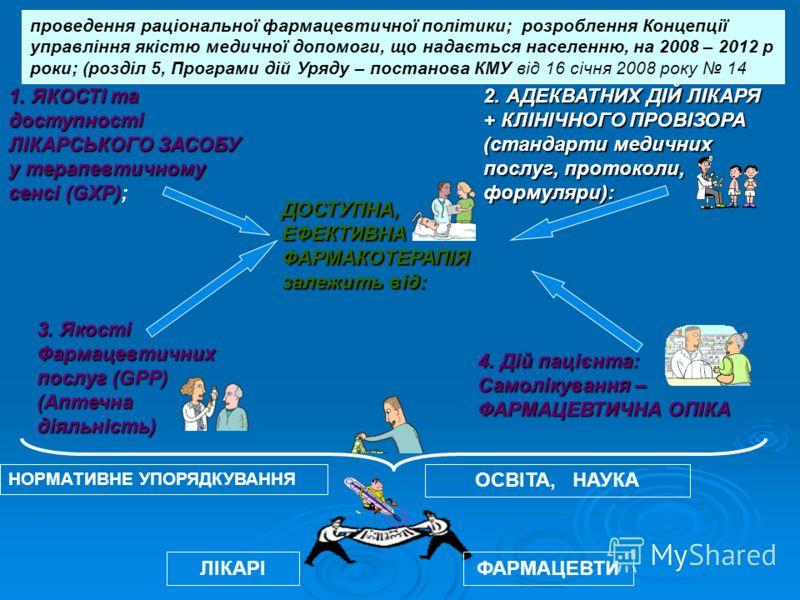 ДОСТУПНА, ЕФЕКТИВНА ФАРМАКОТЕРАПІЯ залежить від: 1. ЯКОСТІ та доступності ЛІКАРСЬКОГО ЗАСОБУ у терапевтичному сенсі (GXP) 1. ЯКОСТІ та доступності ЛІКАРСЬКОГО ЗАСОБУ у терапевтичному сенсі (GXP); 2. АДЕКВАТНИХ ДІЙ ЛІКАРЯ + КЛІНІЧНОГО ПРОВІЗОРА (станд