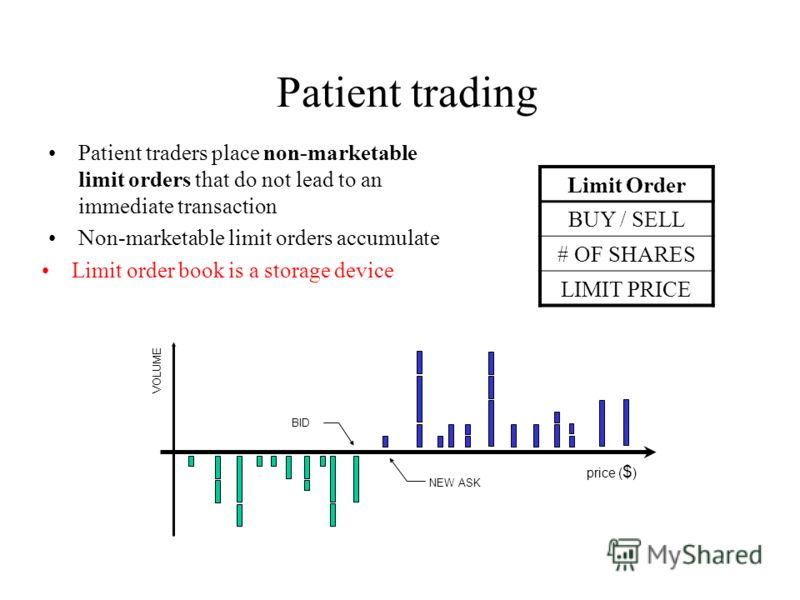 price ( $ ) BID ASK VOLUME Patient trading Patient traders place non-marketable limit orders that do not lead to an immediate transaction Non-marketable limit orders accumulate Limit order book is a storage device NEW ASK Limit Order BUY / SELL # OF