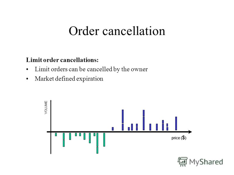 Order cancellation price ( $ ) Limit order cancellations: Limit orders can be cancelled by the owner Market defined expiration price ( $ ) VOLUME