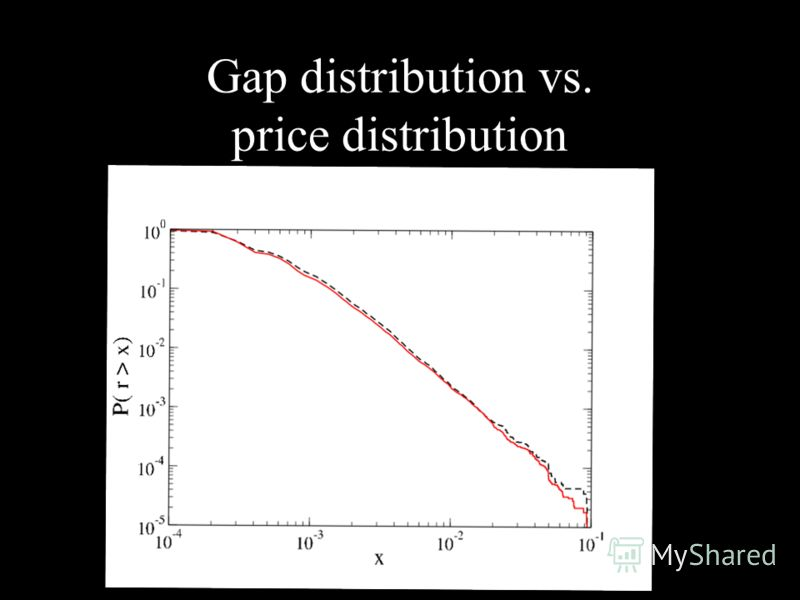 Gap distribution vs. price distribution