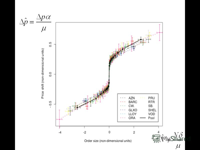Market impact fn- non dim units Market impact function (non-dimensional units)