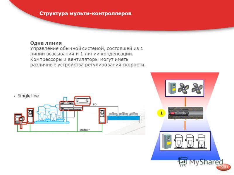 1 Одна линия Управление обычной системой, состоящей из 1 линии всасывания и 1 линии конденсации. Компрессоры и вентиляторы могут иметь различные устройства регулирования скорости. Структура мульти-контроллеров
