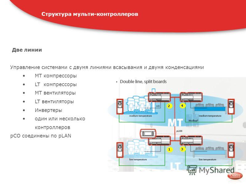 Управление системами с двумя линиями всасывания и двумя конденсациями MT компрессоры LT компрессоры MT вентиляторы LT вентиляторы Инвертеры один или несколько контроллеров pCO соединены по pLAN Две линии 1 2 4 3 Структура мульти-контроллеров