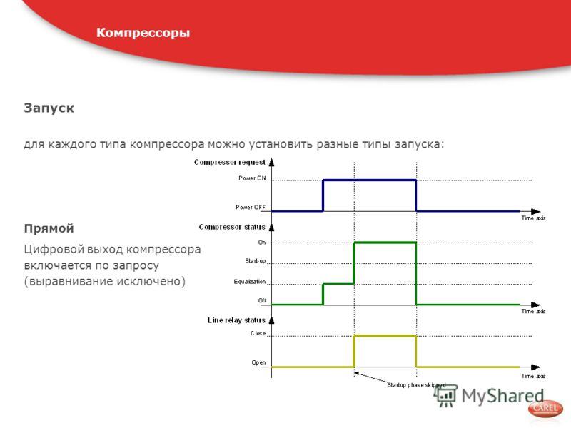 Запуск для каждого типа компрессора можно установить разные типы запуска: Компрессоры Прямой Цифровой выход компрессора включается по запросу (выравнивание исключено)