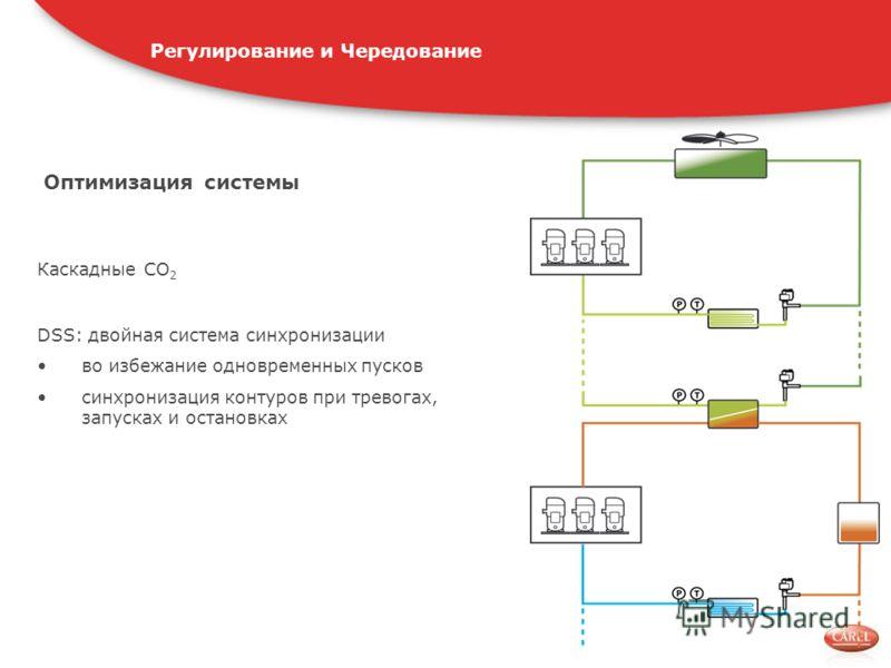 Оптимизация системы Каскадные CO 2 DSS: двойная система синхронизации во избежание одновременных пусков синхронизация контуров при тревогах, запусках и остановках Регулирование и Чередование