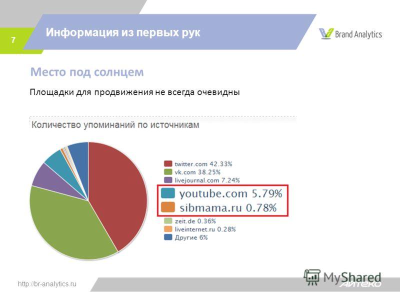 http://br-analytics.ru Информация из первых рук 7 Место под солнцем Площадки для продвижения не всегда очевидны