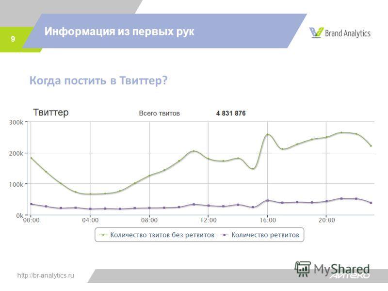 http://br-analytics.ru Информация из первых рук 9 Когда постить в Твиттер?