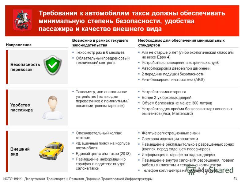 14 Содержание Характеристика текущей рыночной ситуации Задачи регулирования и целевая модель Виды и целевое количество такси Городская инфраструктура такси Система выдачи разрешений Требования к автомобилям Требования к водителям Регулирование верхне