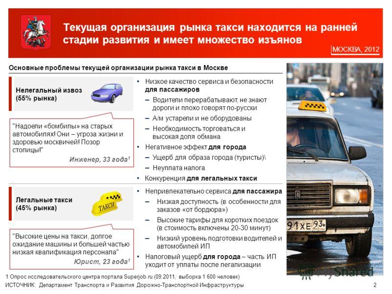 1 Содержание Характеристика текущей рыночной ситуации Задачи регулирования и целевая модель Виды и целевое количество такси Городская инфраструктура такси Система выдачи разрешений Требования к автомобилям Требования к водителям Регулирование верхнег