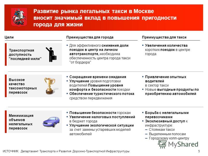 4 Целевая модель рынка такси в Москве – легализация и установление четких правил работы Текущая ситуация ИСТОЧНИК: Департамент Транспорта и Развития Дорожно-Транспортной Инфраструктуры Тариф «от бордюра» обговаривается на месте Фокус легальных такси