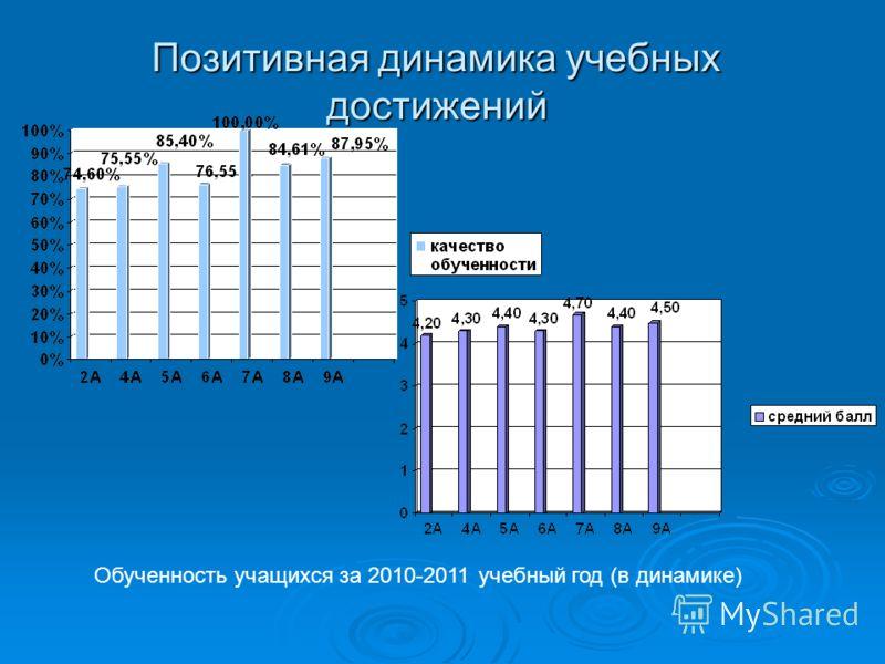 Позитивная динамика учебных достижений Обученность учащихся за 2010-2011 учебный год (в динамике)