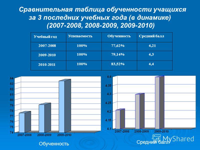 Сравнительная таблица обученности учащихся за 3 последних учебных года (в динамике) (2007-2008, 2008-2009, 2009-2010) Учебный год Успеваемость ОбученностьСредний балл 2007-2008 100% 77,62% 4,21 2009-2010 100% 79,14% 4,3 2010-2011 100% 83,52% 4,4 Обуч