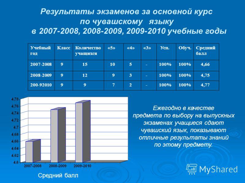 Результаты экзаменов за основной курс по чувашскому языку в 2007-2008, 2008-2009, 2009-2010 учебные годы Ежегодно в качестве предмета по выбору на выпускных экзаменах учащиеся сдают чувашский язык, показывают отличные результаты знаний по этому предм