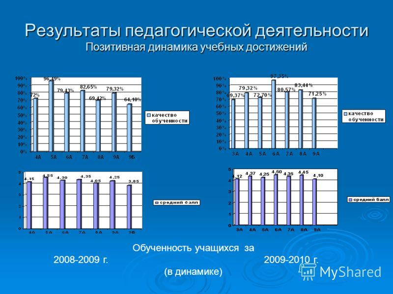 Результаты педагогической деятельности Позитивная динамика учебных достижений Обученность учащихся за 2008-2009 г. 2009-2010 г. (в динамике)