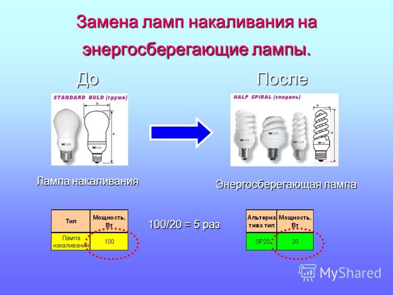 Замена ламп накаливания на энергосберегающие лампы. ДоПосле Лампа накаливания Энергосберегающая лампа 100/20 = 5 раз