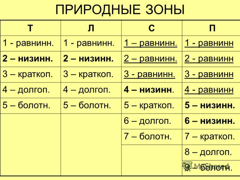 ПРИРОДНЫЕ ЗОНЫ ТЛСП 1 - равнинн. 1 – равнинн.1 - равнинн 2 – низинн. 2 – равнинн.2 - равнинн 3 – краткоп. 3 - равнинн.3 - равнинн 4 – долгоп. 4 – низинн.4 - равнинн 5 – болотн. 5 – краткоп.5 – низинн. 6 – долгоп.6 – низинн. 7 – болотн.7 – краткоп. 8