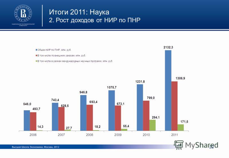 Итоги 2011: Наука 2. Рост доходов от НИР по ПНР 22