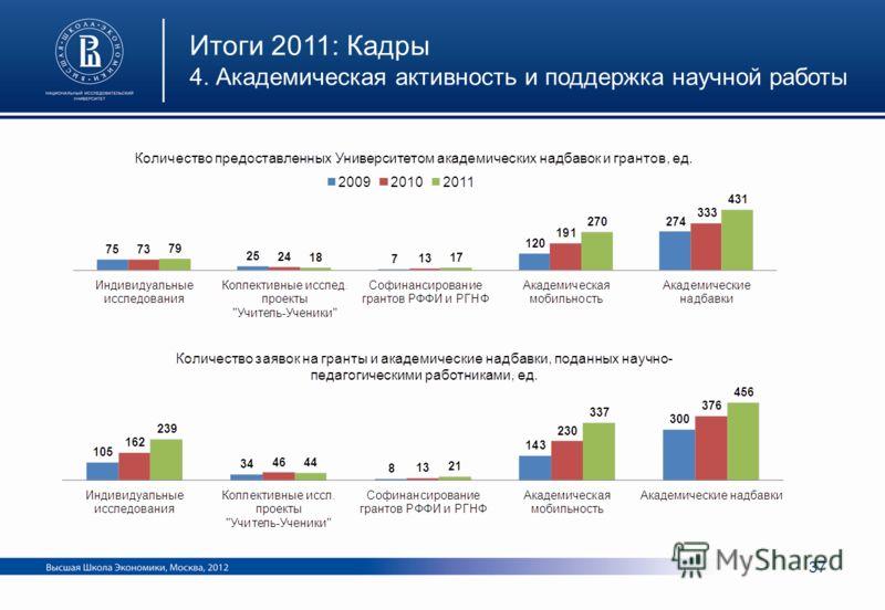 Итоги 2011: Кадры 4. Академическая активность и поддержка научной работы 37