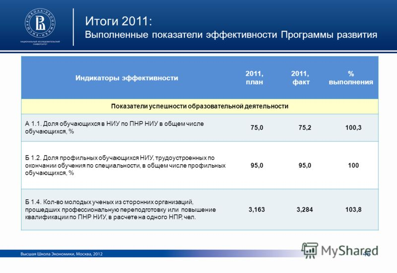 Индикаторы эффективности 2011, план 2011, факт % выполнения Показатели успешности образовательной деятельности А 1.1. Доля обучающихся в НИУ по ПНР НИУ в общем числе обучающихся, % 75,075,2100,3 Б 1.2. Доля профильных обучающихся НИУ, трудоустроенных