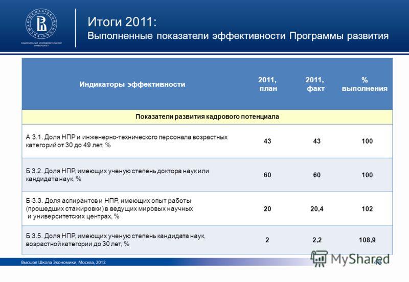 Индикаторы эффективности 2011, план 2011, факт % выполнения Показатели развития кадрового потенциала А 3.1. Доля НПР и инженерно-технического персонала возрастных категорий от 30 до 49 лет, % 43 100 Б 3.2. Доля НПР, имеющих ученую степень доктора нау