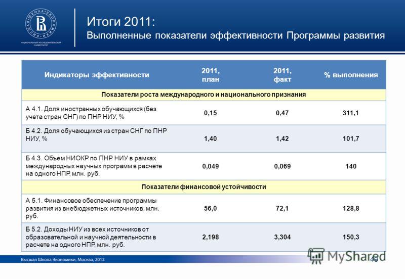 Индикаторы эффективности 2011, план 2011, факт % выполнения Показатели роста международного и национального признания А 4.1. Доля иностранных обучающихся (без учета стран СНГ) по ПНР НИУ, % 0,150,47311,1 Б 4.2. Доля обучающихся из стран СНГ по ПНР НИ