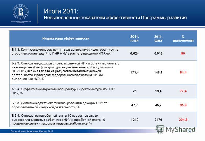 Индикаторы эффективности 2011, план 2011, факт % выполнения Б 1.3. Количество человек, принятых в аспирантуру и докторантуру из сторонних организаций по ПНР НИУ в расчете на одного НПР, чел. 0,0240,01980 Б 2.3. Отношение доходов от реализованной НИУ