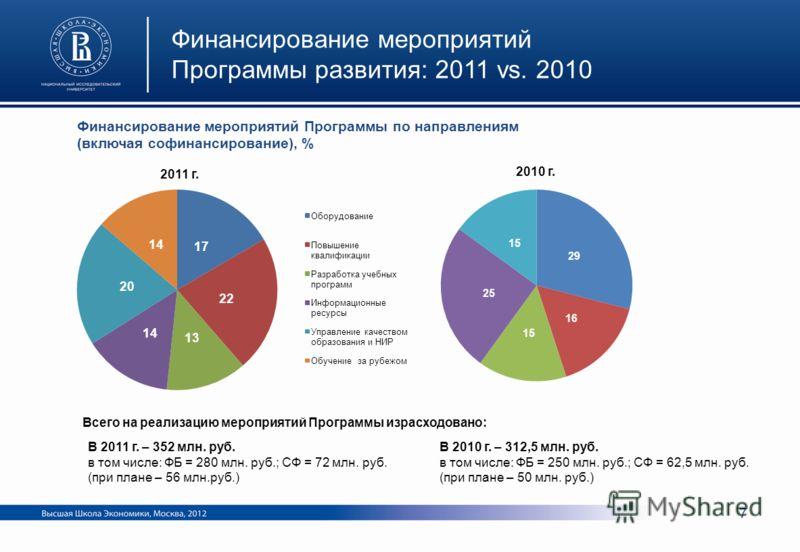 Финансирование мероприятий Программы развития: 2011 vs. 2010 Финансирование мероприятий Программы по направлениям (включая софинансирование), % Всего на реализацию мероприятий Программы израсходовано: В 2011 г. – 352 млн. руб. в том числе: ФБ = 280 м