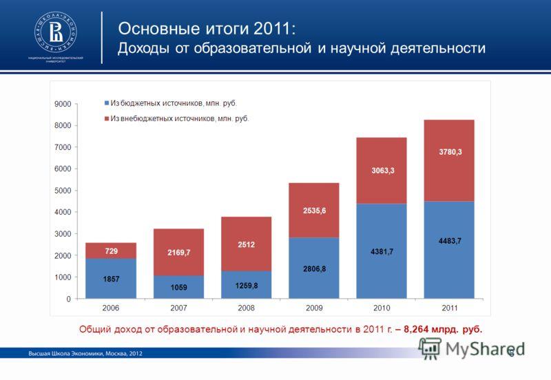 Основные итоги 2011: Доходы от образовательной и научной деятельности Общий доход от образовательной и научной деятельности в 2011 г. – 8,264 млрд. руб. 8