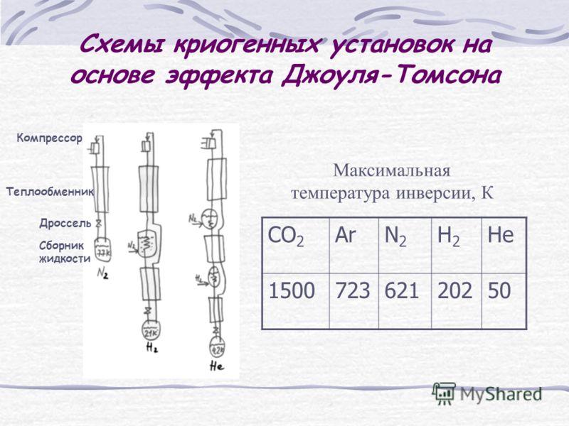 Схемы криогенных установок на основе эффекта Джоуля-Томсона Максимальная температура инверсии, К CO 2 ArN2N2 Н2Н2 Не 150072362120250 Компрессор Теплообменник Дроссель Сборник жидкости