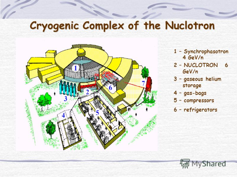 Cryogenic Complex of the Nuclotron Cryogenic Complex of the Nuclotron 1 – Synchrophasotron 4 GeV/n 2 – NUCLOTRON 6 GeV/n 3 – gaseous helium storage 4 – gas-bags 5 – compressors 6 – refrigerators
