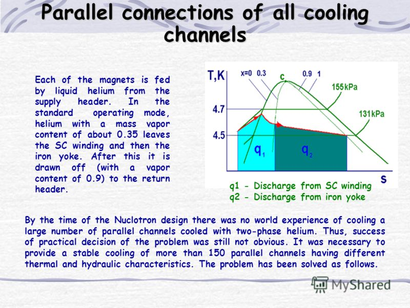 By the time of the Nuclotron design there was no world experience of cooling a large number of parallel channels cooled with two-phase helium. Thus, success of practical decision of the problem was still not obvious. It was necessary to provide a sta
