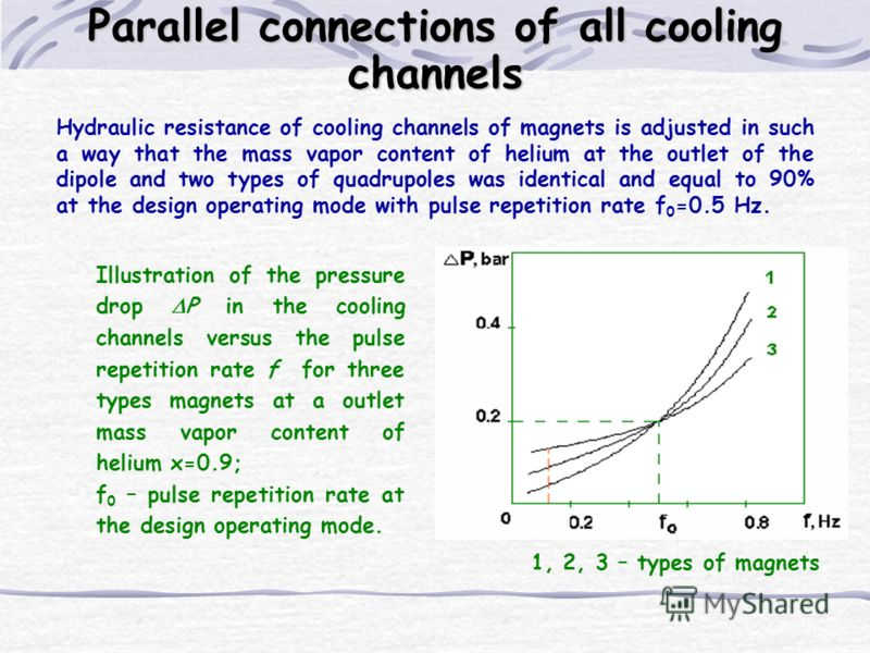 Hydraulic resistance of cooling channels of magnets is adjusted in such a way that the mass vapor content of helium at the outlet of the dipole and two types of quadrupoles was identical and equal to 90% at the design operating mode with pulse repeti