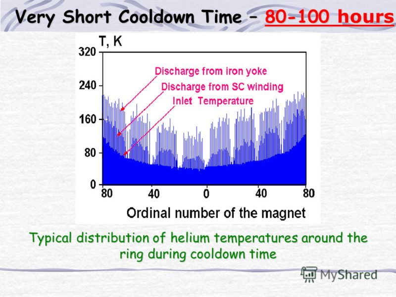 Typical distribution of helium temperatures around the ring during cooldown time Very Short Cooldown Time – 80-100 hours