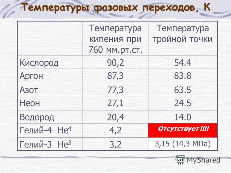 Температуры фазовых переходов