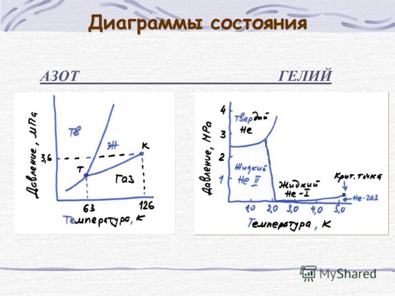 Диаграммы состояния АЗОТ ГЕЛИЙ