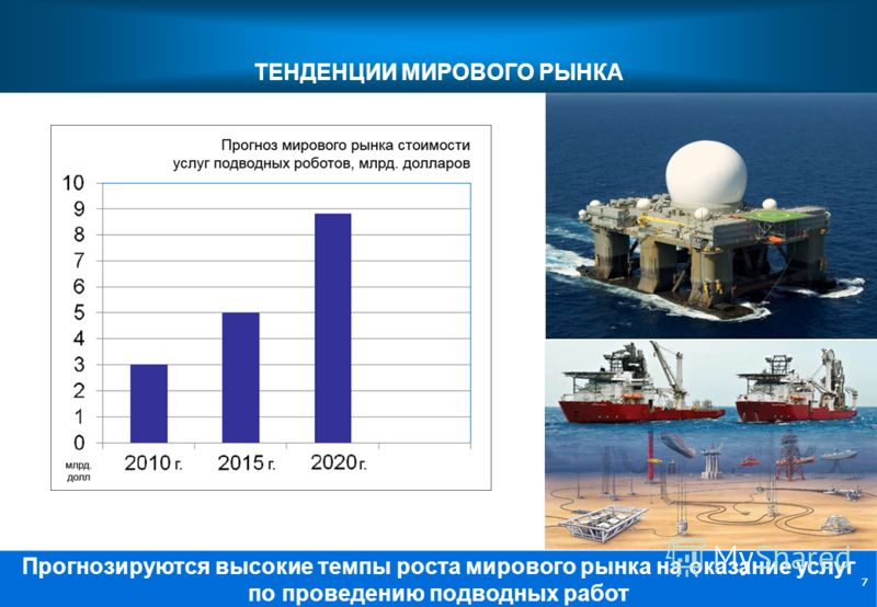 77 Прогнозируются высокие темпы роста мирового рынка на оказание услуг по проведению подводных работ ТЕНДЕНЦИИ МИРОВОГО РЫНКА