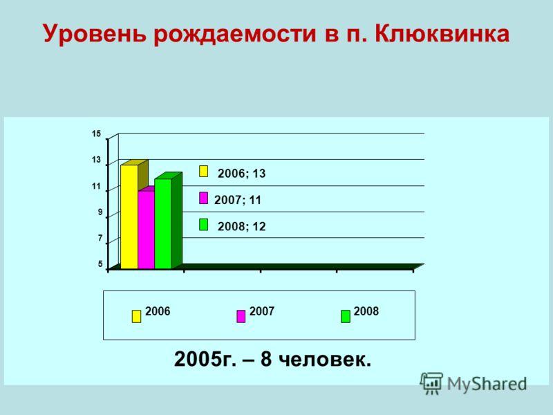 2006; 13 2007; 11 2008; 12 5 7 9 11 13 15 200620072008 Уровень рождаемости в п. Клюквинка 2005г. – 8 человек.