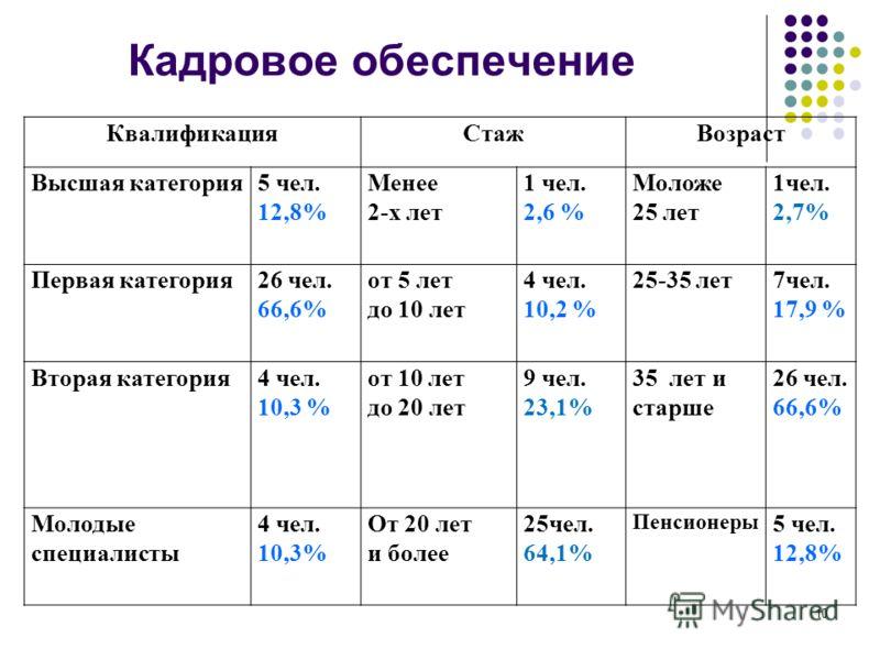 10 Кадровое обеспечение КвалификацияСтажВозраст Высшая категория5 чел. 12,8% Менее 2-х лет 1 чел. 2,6 % Моложе 25 лет 1чел. 2,7% Первая категория26 чел. 66,6% от 5 лет до 10 лет 4 чел. 10,2 % 25-35 лет7чел. 17,9 % Вторая категория4 чел. 10,3 % от 10